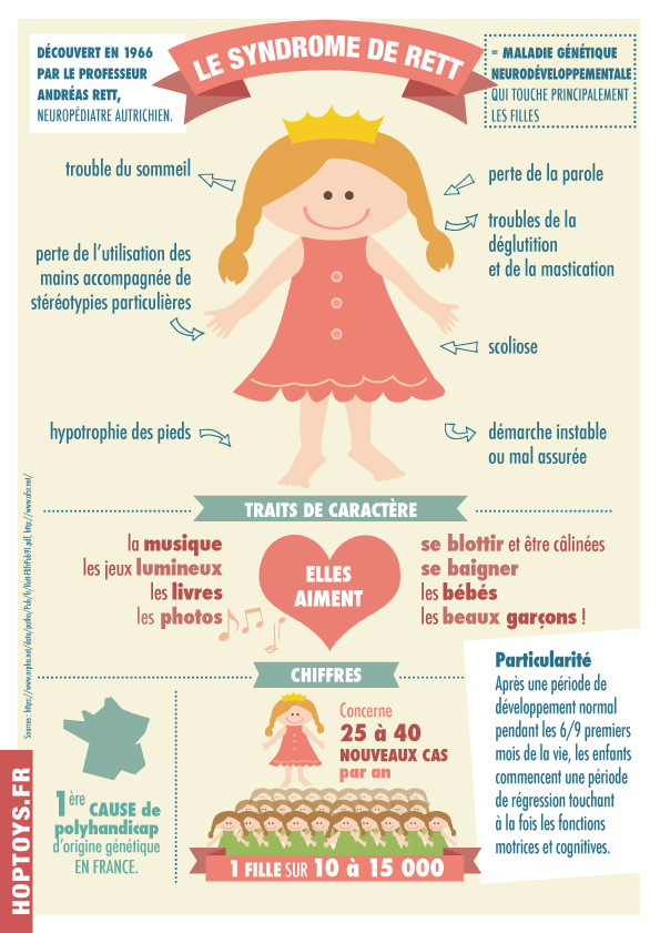 infographie-Rett-