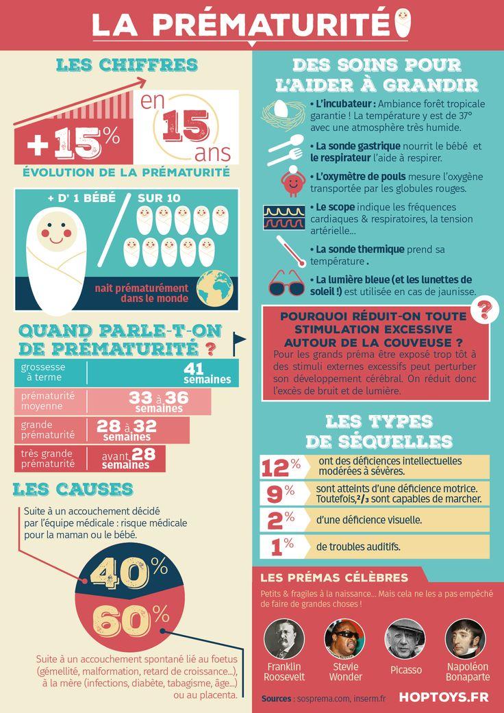 Infographie La prématurité - Hop'Toys