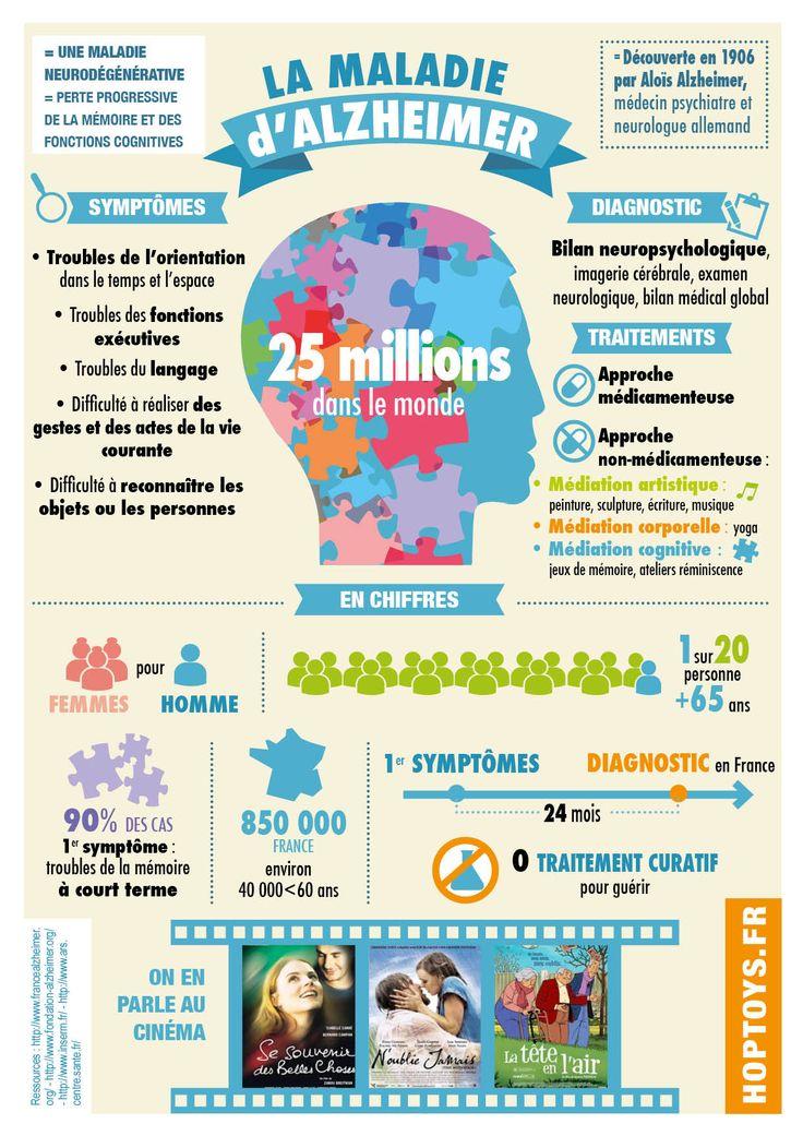Infographie Alzheimer