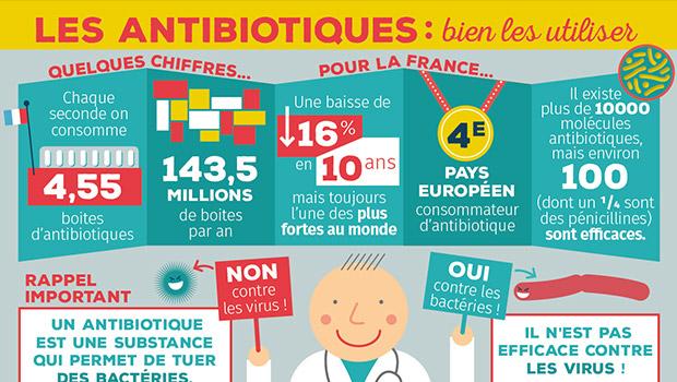 """Résultat de recherche d'images pour """"journée européenne d'information sur les antibiotiques"""""""""""