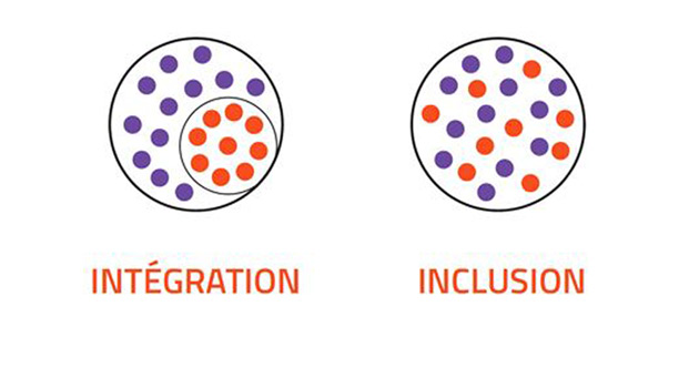 Quelle est la diff rence entre int gration et inclusion - Difference entre encastrable et integrable ...