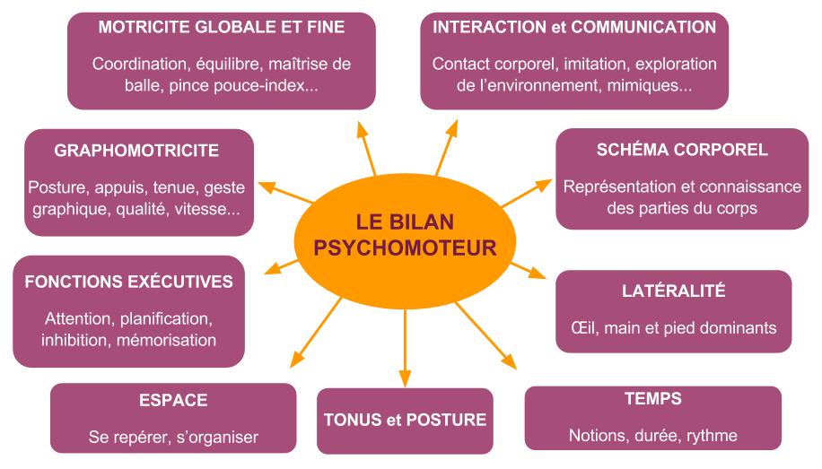 bilan-psychomoteur-tsa