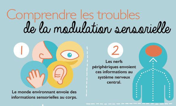 Troubles sensoriels