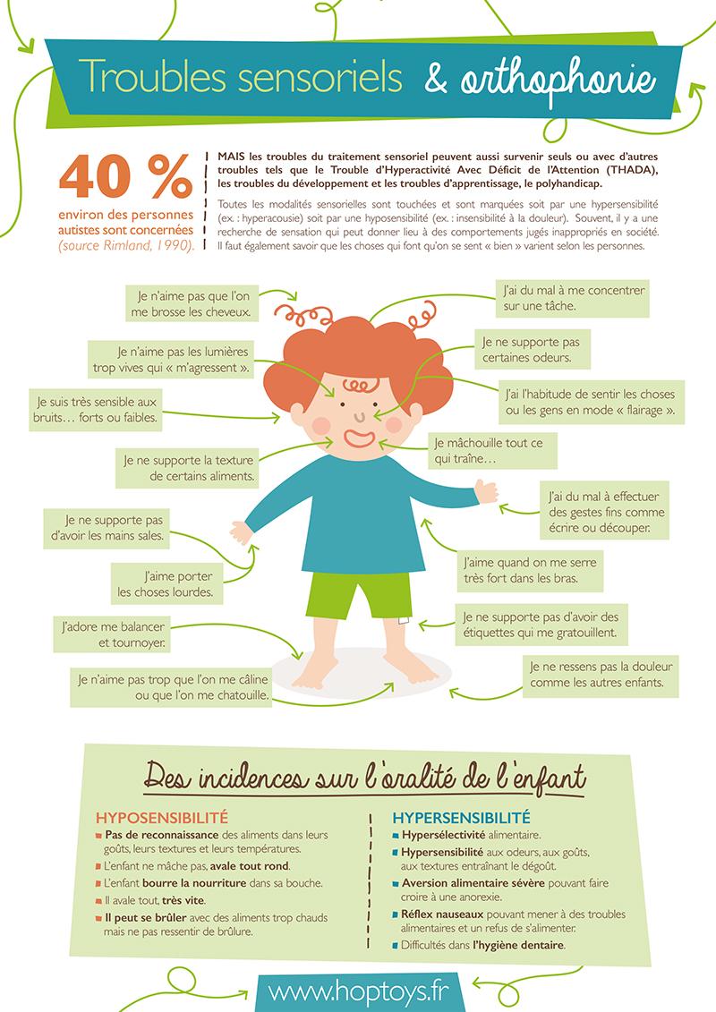 infographie troubles sensoriels