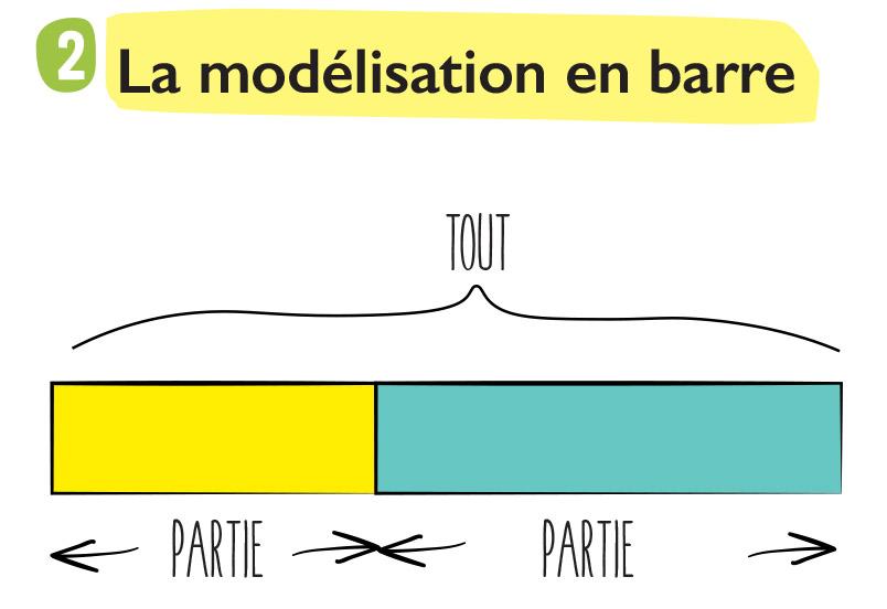 Schéma de la modélisation en barre