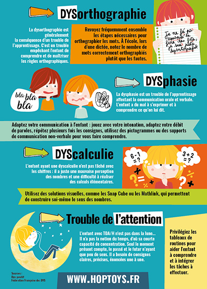 infographie trouble DYS