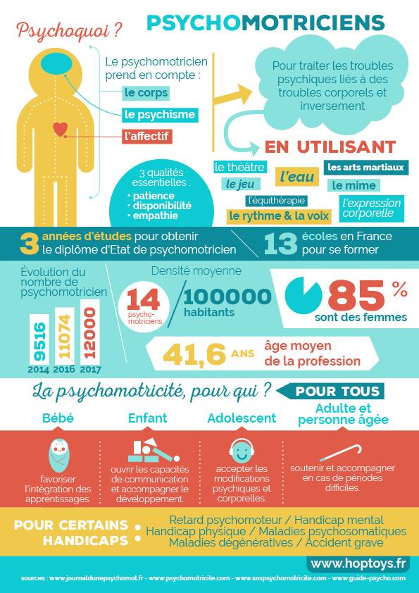 infographie psychomotricité