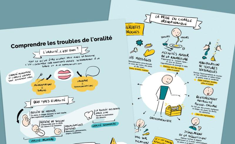 infographie trouble de l'oralité