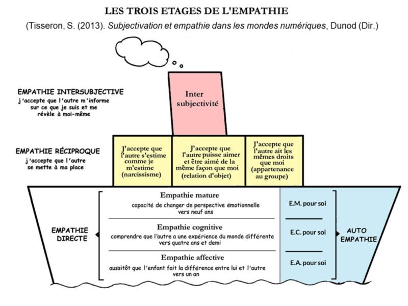 les trois étages de l'empathie de Serge Tisseron