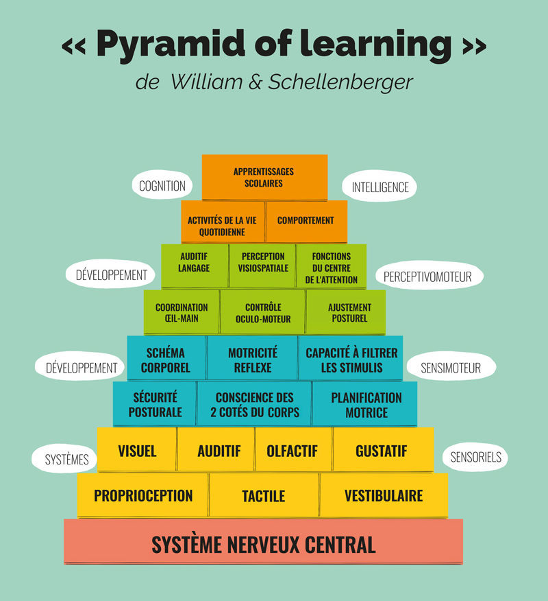 Pyramid of learning - la pyramide des apprentissages
