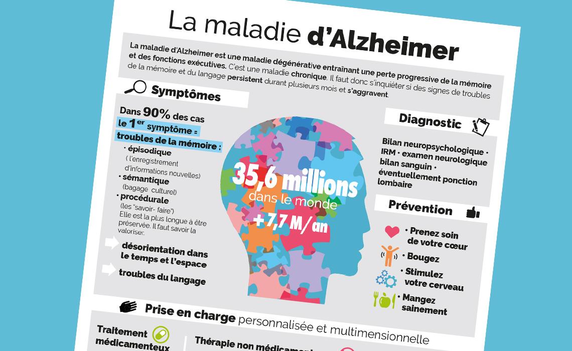Infographie maladie d'Alzheimer