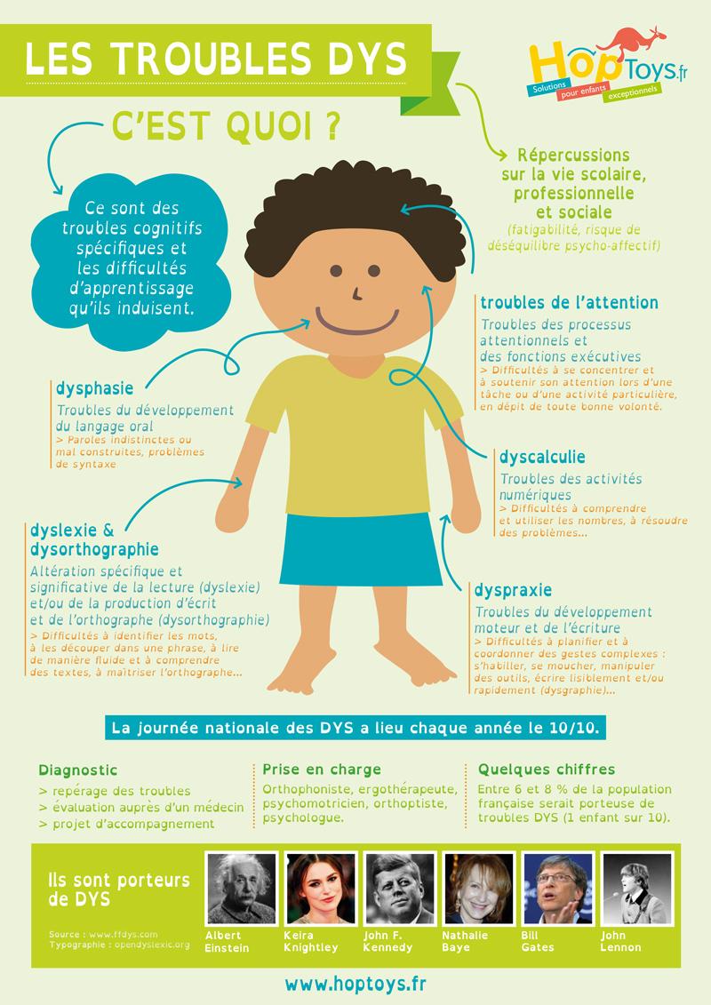 """Infographie """"Les troubles DYS, c'est quoi ?"""""""