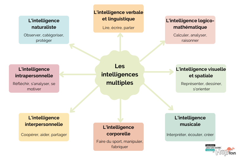 Carte mentale des intelligences multiples