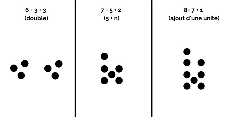 Exemple 2 dénombrement