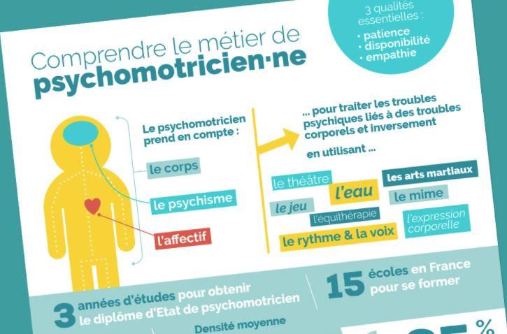 Infographie Le métier de psychomotricien