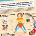 Comment accompagner l'enfant dyspraxique (TDC) dans le développement de ses compétences ?