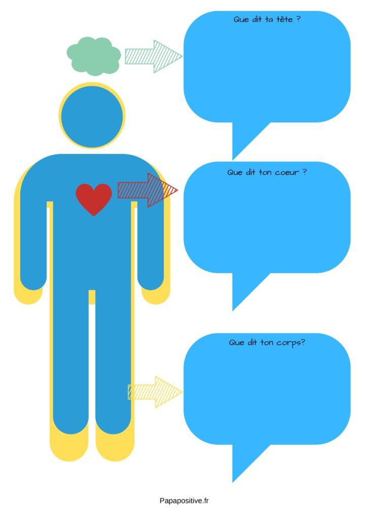 Une affiche représentant une personne et le schéma tête / cœur / corps de la psychopédagogie positive