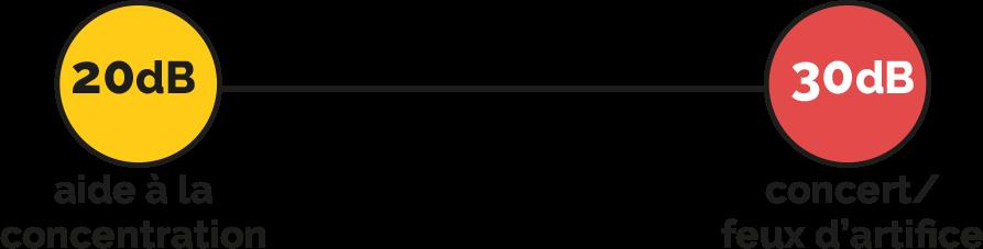 Échelle de décibels : 20dB Aide à la concentration, 30dB Concert/Feux d'artifice